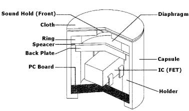 【整理】驻极式电容麦克风构造与原理-电源网