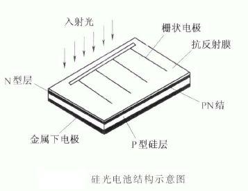 硅光电池的结构及工作原理