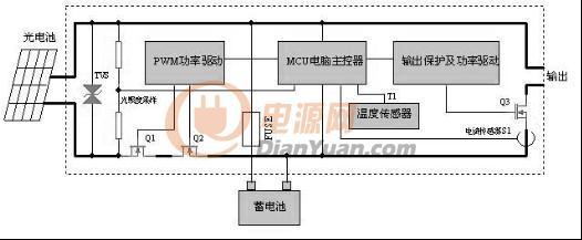 对太阳能控制器 串联式pwm充电主电路