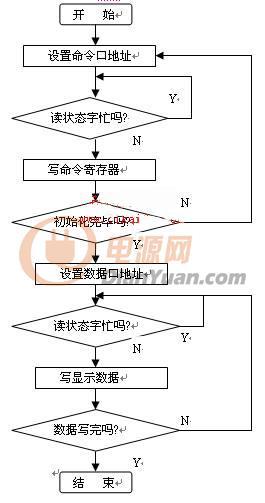 图3 主程序软件流程图   5.