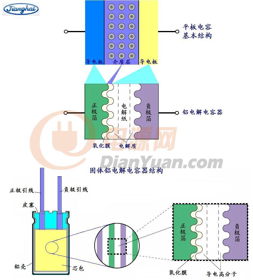 固体铝电解电容器结构(图)
