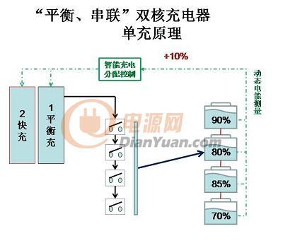 001#-普通电动车-充电器-实测曲线图与分析