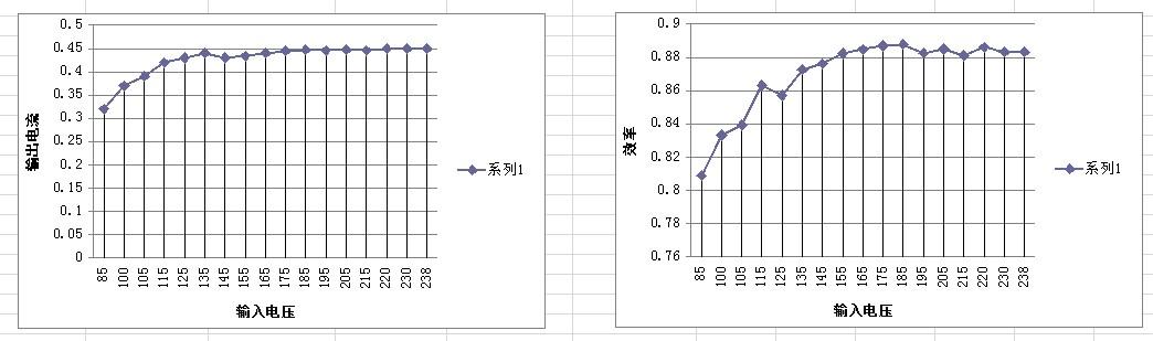50w pwm调光ic se8510